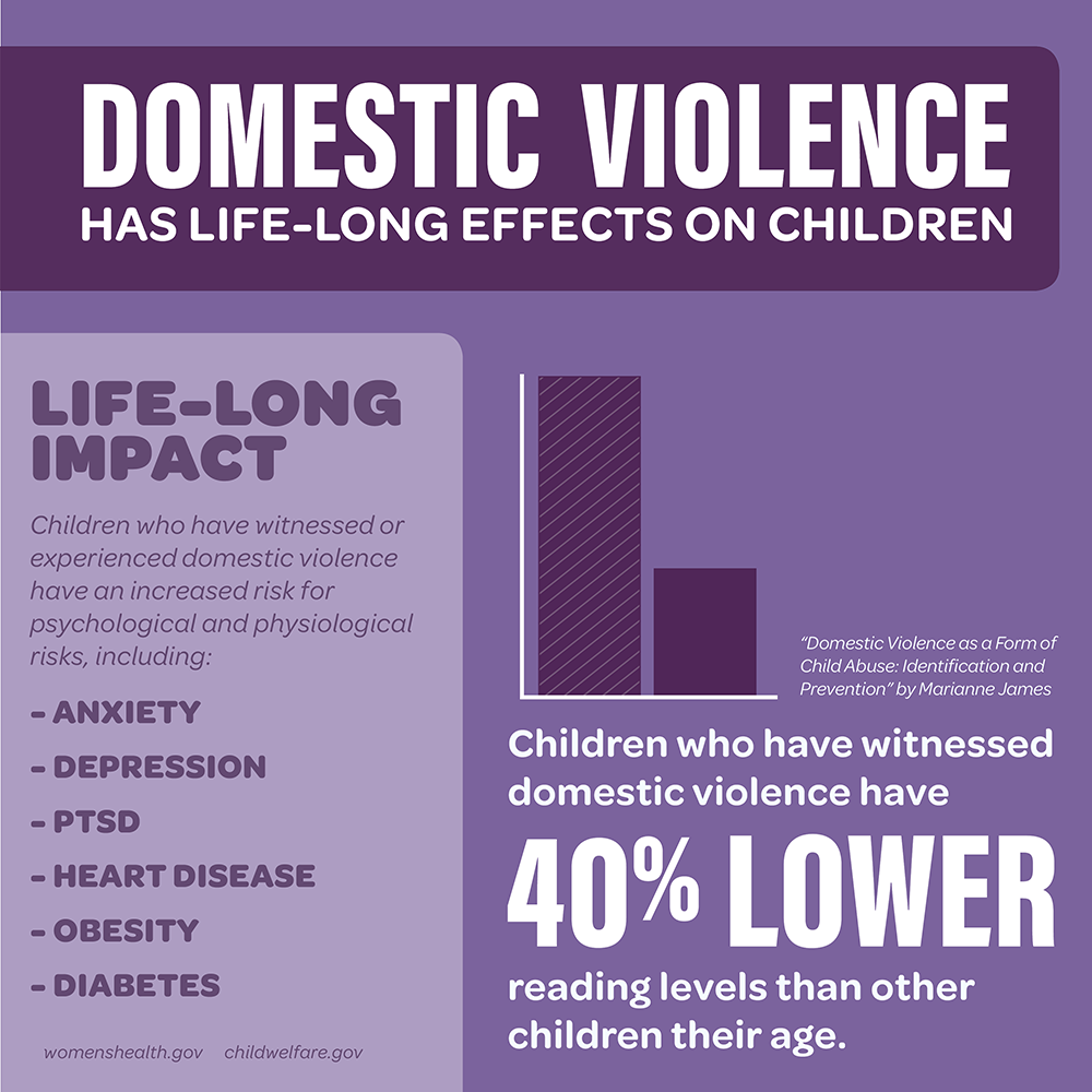 Children who have experienced or witnessed domestic violence have life-long mental and physiological effects.
