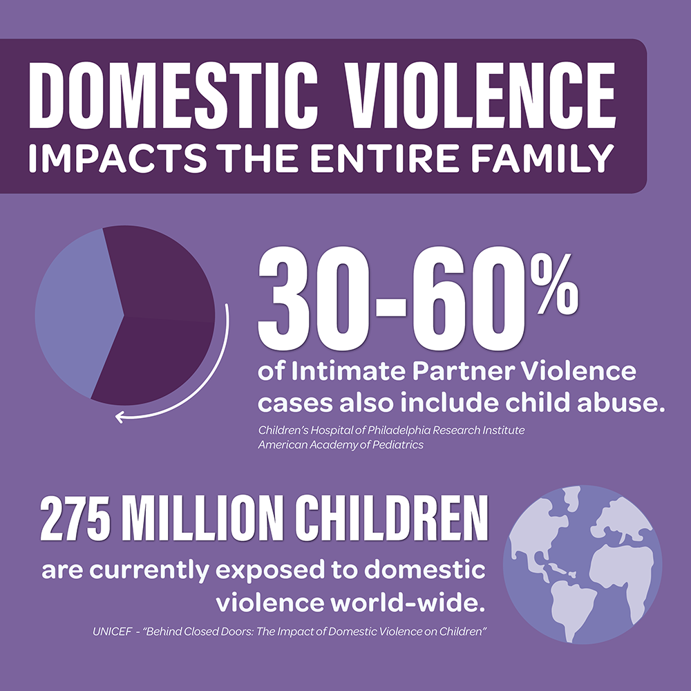 30-60% of domestic violence cases co-occur with child abuse.