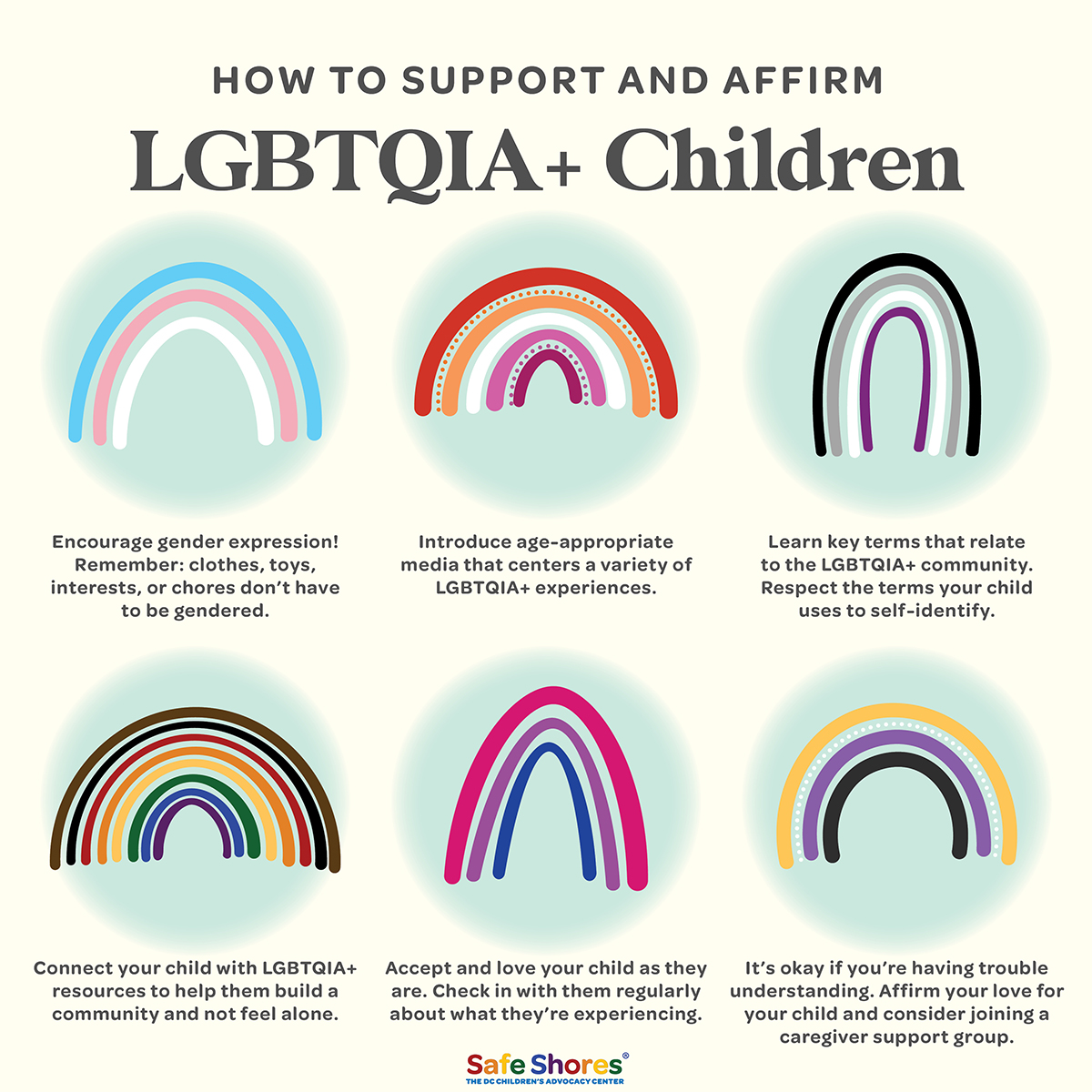 """The image reads """"How to Support and Affirm LGBTQIA+ Children"""" with six hand drawn rainbows. The first rainbow, with the Trans Pride flag colors, says """"Encourage gender Encourage gender expression! Remember: clothes, toys, interests, or chores don't have to be gendered. The second rainbow, with the Lesbian Pride flag colors, says """"Introduce age-appropriate media that centers a variety of LGBTQIA+ experiences."""" The third rainbow, with the Asexual Pride flag colors, says """"Learn key terms that relate to the LGBTQIA+ community. Respect the terms your child uses to self-identify."""" The fourth rainbow, with the Philadelphia Progress Pride flag colors (representing queer people of color), says Connect your child with LGBTQIA+ resources to help them build a community and not feel alone."""" The fifth rainbow with the Bisexual pride flag colors says """"Accept and love your child as they are. Check in with them regularly about what they're experiencing."""" The sixth rainbow with the Nonbinary flag colors says """"It's okay if you're having trouble understanding. Affirm your love for your child and consider joining a caregiver support group."""""""